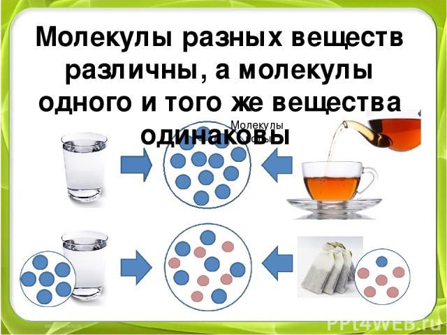 Молекулы воды Молекулы разных веществ различны, а молекулы одного и того же вещества одинаковы