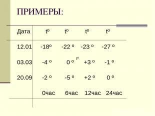 ПРИМЕРЫ: Дата tº tº tº tº 12.01 -18º -22 º -23 º -27 º 03.03 -4 º 0 º +3 º -1 º
