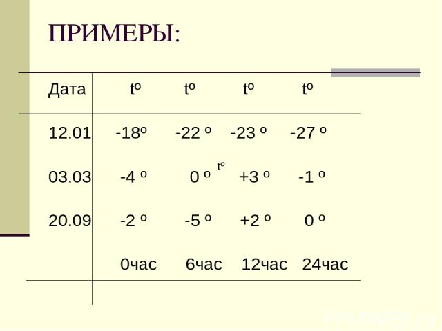 ПРИМЕРЫ: Дата tº tº tº tº 12.01 -18º -22 º -23 º -27 º 03.03 -4 º 0 º +3 º -1 º 20.09 -2 º -5 º +2 º 0 º 0час 6час 12час 24час tº