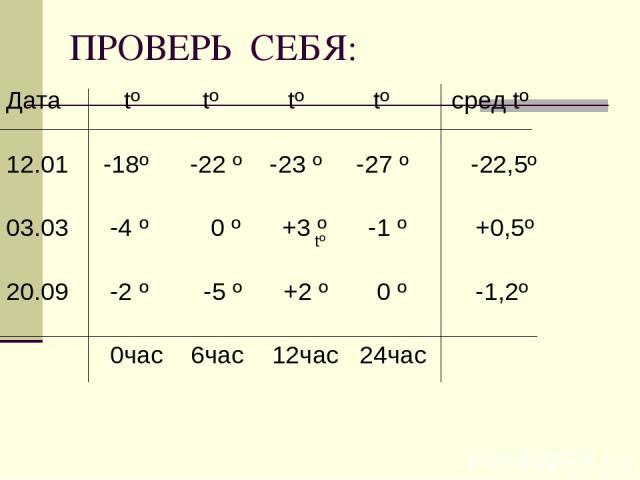 ПРОВЕРЬ СЕБЯ: Дата tº tº tº tº сред tº 12.01 -18º -22 º -23 º -27 º -22,5º 03.03 -4 º 0 º +3 º -1 º +0,5º 20.09 -2 º -5 º +2 º 0 º -1,2º 0час 6час 12час 24час tº