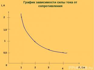0 1 2 3 4 0,5 1 1,5 2 R, Ом I, А График зависимости силы тока от сопротивления