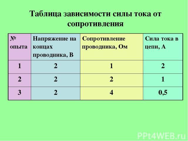 Таблица зависимости силы тока от сопротивления № опыта Напряжение на концах проводника, В Сопротивление проводника, Ом Сила тока в цепи, А 1 2 1 2 2 2 2 1 3 2 4 0,5
