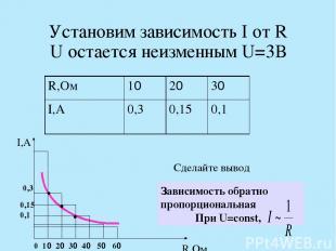 Установим зависимость I от R U остается неизменным U=3В I,А R,Ом 0 10 20 30 40 5