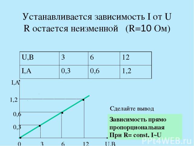 Устанавливается зависимость I от U R остается неизменной (R=10 Ом) I,А U,В 0 3 6 12 0,3 0,6 1,2 Сделайте вывод Зависимость прямо пропорциональная При R= const, I~U U,В 3 6 12 I,А 0,3 0,6 1,2