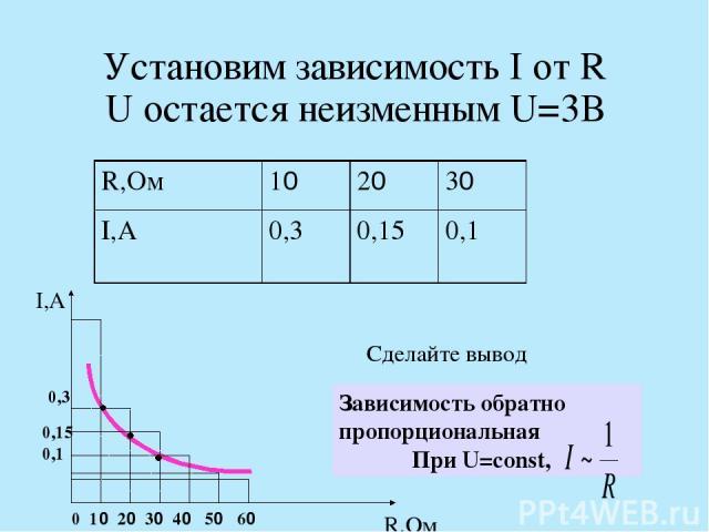 Установим зависимость I от R U остается неизменным U=3В I,А R,Ом 0 10 20 30 40 50 60 0,3 0,15 0,1 Сделайте вывод Зависимость обратно пропорциональная При U=const, R,Ом 10 20 30 I,А 0,3 0,15 0,1