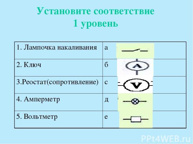 Установите соответствие 1 уровень 1. Лампочка накаливания а 2. Ключ б 3.Реостат(сопротивление) с 4. Амперметр д 5. Вольтметр е