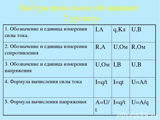 Выбери правильное обозначение 2 уровень 1. Обозначение и единица измерения силы тока. I,A q,Kл U,B 2. Обозначение и единица измерения сопротивления R,A U,Oм R,Oм 3. Обозначение и единица измерения напряжения U,Oм I,B U,B 4. Формула вычисления силы т…