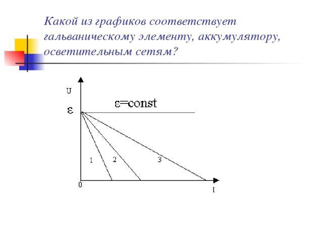 Какой из графиков соответствует гальваническому элементу, аккумулятору, осветительным сетям?