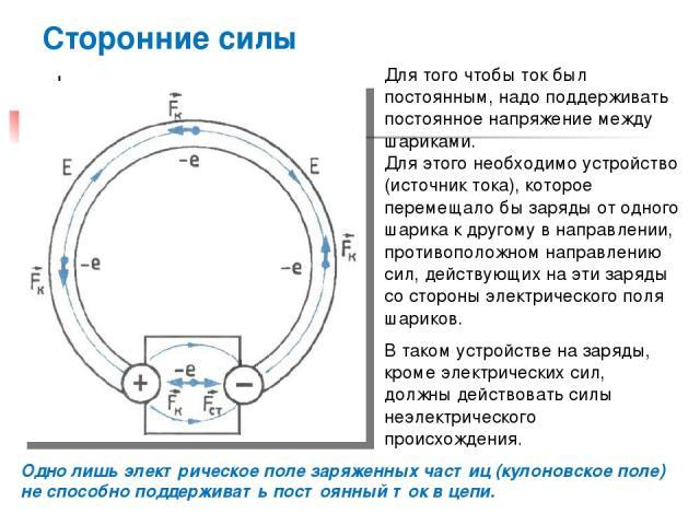 Сторонние силы Для того чтобы ток был постоянным, надо поддерживать постоянное напряжение между шариками. Для этого необходимо устройство (источник тока), которое перемещало бы заряды от одного шарика к другому в направлении, противоположном направл…