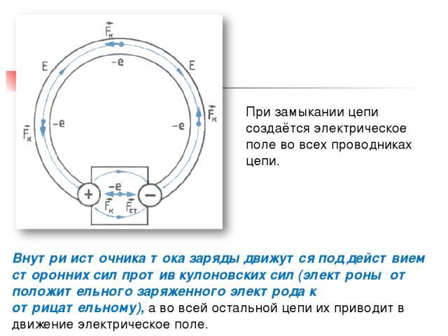 При замыкании цепи создаётся электрическое поле во всех проводниках цепи. Внутри источника тока заряды движутся под действием сторонних сил против кулоновских сил (электроны от положительного заряженного электрода к отрицательному), а во всей осталь…