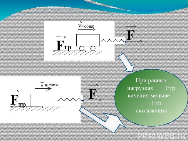 F F тр = const F F тр V=const При равных нагрузках Fтр качения меньше Fтр скольжения