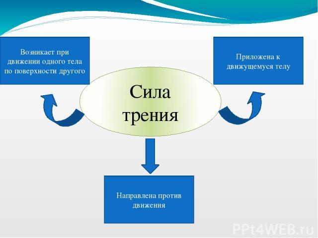 Сила трения Направлена против движения Приложена к движущемуся телу Возникает при движении одного тела по поверхности другого