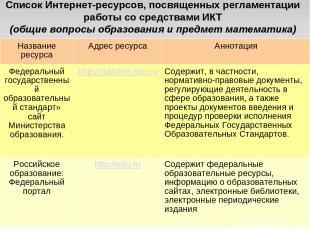 Список Интернет-ресурсов, посвященных регламентации работы со средствами ИКТ (об