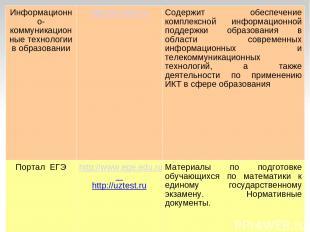 Информационно-коммуникационные технологии в образовании http://ict.edu.ru Содерж
