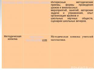 Фестиваль педагогических идей «Открытый урок http://festival.1september.ru/ Инте