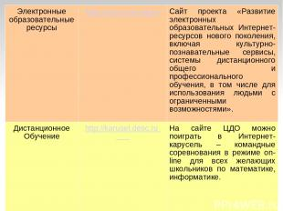 Электронные образовательные ресурсы http://www.eor-np.ru Сайт проекта «Развитие