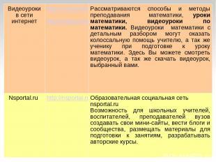 Видеоуроки в сети интернет http://urokimatematiki.ru http://videouroki.net Рассм