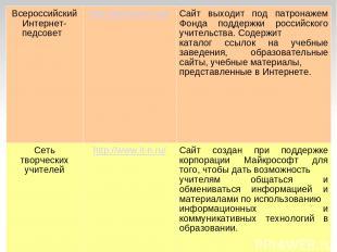 Всероссийский Интернет-педсовет http://pedsovet.org/ Сайт выходит под патронажем