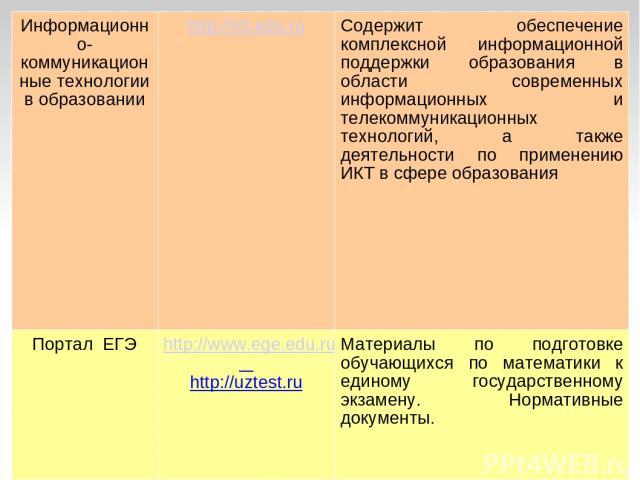 Информационно-коммуникационные технологии в образовании http://ict.edu.ru Содержит обеспечение комплексной информационной поддержки образования в области современных информационных и телекоммуникационных технологий, а также деятельности по применени…