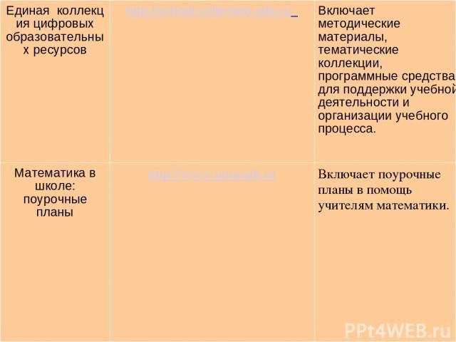 Единаяколлекция цифровых образовательных ресурсов http://school-collection.edu.ru Включает методические материалы, тематические коллекции, программные средства для поддержки учебной деятельности и организации учебного процесса. Математика в школе:…