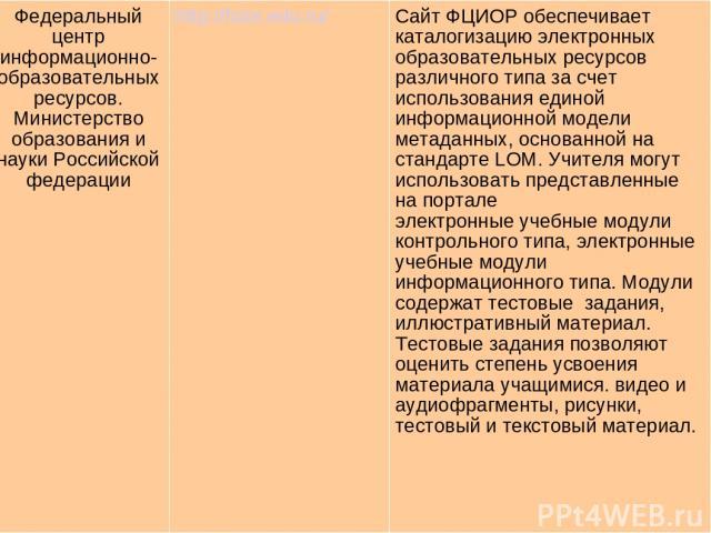 Федеральный центр информационно-образовательных ресурсов. Министерство образования и науки Российской федерации http://fcior.edu.ru/ Сайт ФЦИОР обеспечивает каталогизацию электронных образовательных ресурсов различного типа за счет использования еди…