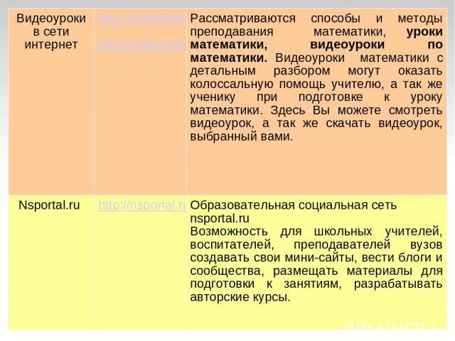 Видеоуроки в сети интернет http://urokimatematiki.ru http://videouroki.net Рассматриваются способы и методы преподавания математики, уроки математики, видеоуроки по математики. Видеоуроки математики с детальным разбором могут оказать колоссальную по…