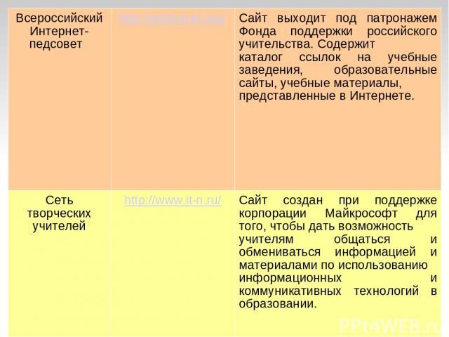 Всероссийский Интернет-педсовет http://pedsovet.org/ Сайт выходит под патронажем Фонда поддержки российского учительства. Содержит каталог ссылок на учебные заведения, образовательные сайты, учебные материалы, представленные в Интернете. Сеть творче…