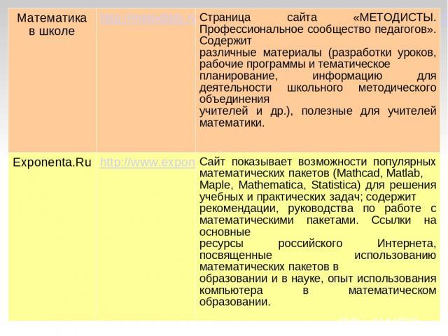 Математика в школе http://metodisty.ru/m/groups/files/matematika_v_shkole?cat=32 Страница сайта «МЕТОДИСТЫ. Профессиональное сообщество педагогов». Содержит различные материалы (разработки уроков, рабочие программы и тематическое планирование, инфор…