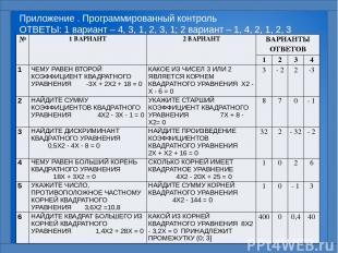 Приложение . Программированный контроль ОТВЕТЫ: 1 вариант – 4, 3, 1, 2, 3, 1; 2