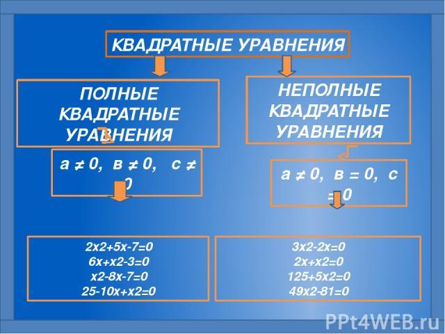 КВАДРАТНЫЕ УРАВНЕНИЯ ПОЛНЫЕ КВАДРАТНЫЕ УРАВНЕНИЯ НЕПОЛНЫЕ КВАДРАТНЫЕ УРАВНЕНИЯ а ≠ 0, в ≠ 0, с ≠ 0 а ≠ 0, в = 0, с = 0 2х2+5х-7=0 6х+х2-3=0 х2-8х-7=0 25-10х+х2=0 3х2-2х=0 2х+х2=0 125+5х2=0 49х2-81=0