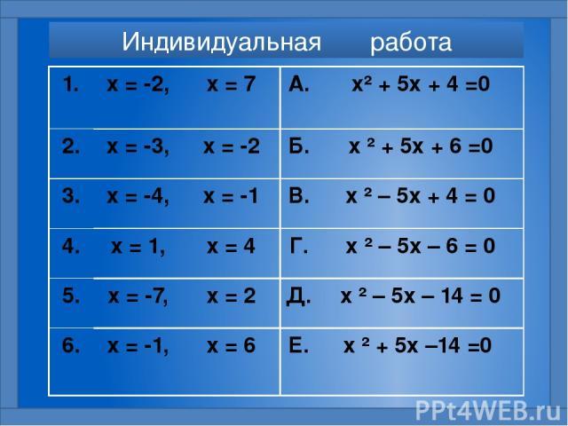 Индивидуальная работа 1. х = -2, х = 7 А. х²+ 5х + 4 =0 2. х = -3, х = -2 Б. х²+ 5х + 6 =0 3. х = -4, х = -1 В. х²– 5х + 4 = 0 4. х = 1, х = 4 Г. х²– 5х – 6 = 0 5. х = -7, х = 2 Д. х²– 5х – 14 = 0 6. х = -1, х = 6 Е. х²+ 5х –14 =0