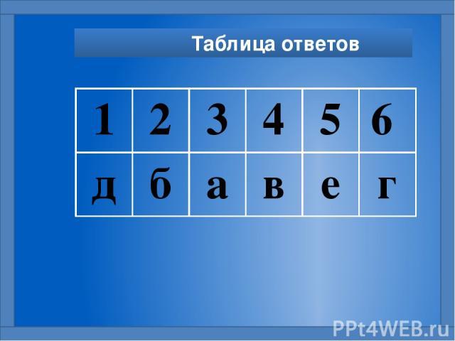 Таблица ответов 1 2 3 4 5 6 д б а в е г
