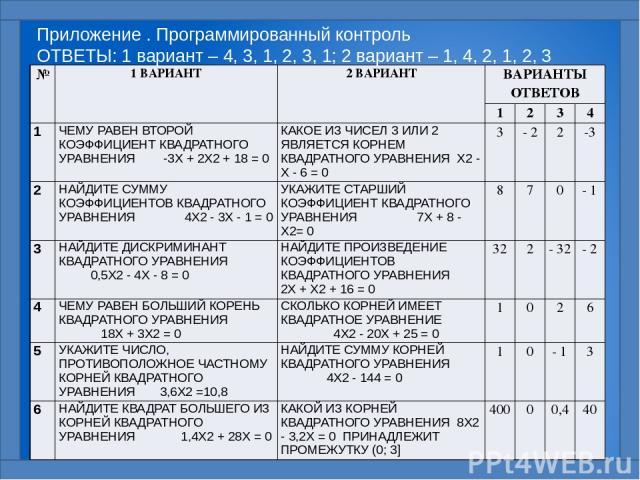 Приложение . Программированный контроль ОТВЕТЫ: 1 вариант – 4, 3, 1, 2, 3, 1; 2 вариант – 1, 4, 2, 1, 2, 3 № 1 ВАРИАНТ 2 ВАРИАНТ ВАРИАНТЫ ОТВЕТОВ 1 2 3 4 1 ЧЕМУ РАВЕН ВТОРОЙ КОЭФФИЦИЕНТ КВАДРАТНОГО УРАВНЕНИЯ-3Х + 2Х2+ 18 = 0 КАКОЕ ИЗ ЧИСЕЛ 3 ИЛИ 2 Я…