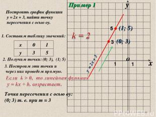 * Пример 1 Построить график функции у = 2х + 3, найти точку пересечения с осью о