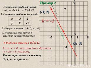 * Пример 2 Построить график функции а) у = -2х + 1 х -3; 2 1. Составим таблицу з