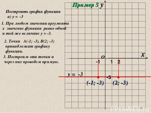 * Построить график функции а) у = -3 1. При любом значении аргумента х значение функции равно одной и той же величине у = -3. 2. Точки А(-1; -3), В(2; -3) принадлежат графику функции. 3. Построим эти точки и через них проведем прямую. (-1; -3) (2; -…