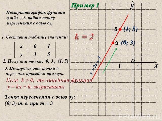 * Пример 1 Построить график функции у = 2х + 3, найти точку пересечения с осью оу. 1. Составим таблицу значений: 2. Получим точки: (0; 3), (1; 5) 3. Построим эти точки и через них проведем прямую. (0; 3) 3 (1; 5) у = 2х + 3 Точка пересечения с осью …