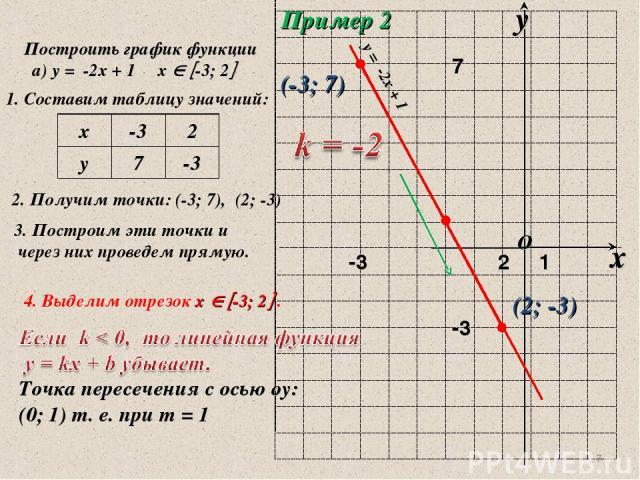 * Пример 2 Построить график функции а) у = -2х + 1 х -3; 2 1. Составим таблицу значений: 2. Получим точки: (-3; 7), (2; -3) 3. Построим эти точки и через них проведем прямую. (-3; 7) (2; -3) 4. Выделим отрезок х -3; 2 . у = -2х + 1 Точка пересечения…