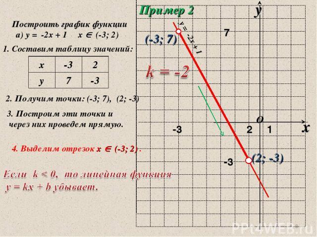 * Пример 2 Построить график функции а) у = -2х + 1 х (-3; 2) 1. Составим таблицу значений: 2. Получим точки: (-3; 7), (2; -3) 3. Построим эти точки и через них проведем прямую. (-3; 7) (2; -3) 4. Выделим отрезок х (-3; 2) . у = -2х + 1 х -3 2 у 7 -3