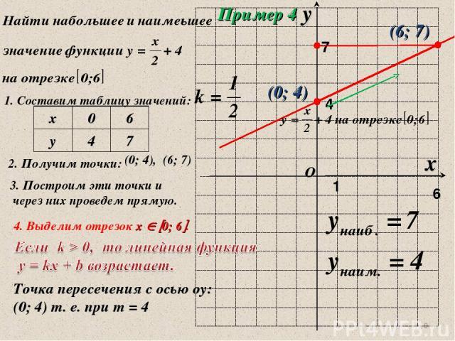 * Пример 4 1. Составим таблицу значений: 2. Получим точки: (0; 4), (6; 7) 3. Построим эти точки и через них проведем прямую. 4 (0; 4) 4. Выделим отрезок х 0; 6 . (6; 7) Точка пересечения с осью оу: (0; 4) т. е. при т = 4 х 0 6 у 4 7