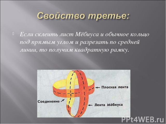 Если склеить лист Мёбиуса и обычное кольцо под прямым углом и разрезать по средней линии, то получим квадратную рамку.