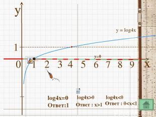 Преобразование графиков функции x y 1 2 3 4 5 6 7 8 9 10 1 y=log2(x+2) D(y):(-2;