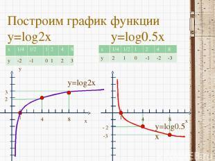 Построим график функции y=log2x y=log0.5x y x 1 4 8 2 3 y=log2x x 1 4 8 - 2 -3 y
