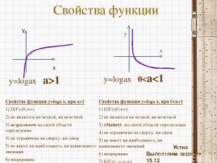 Свойства функции Свойства функции y=loga x, при a>1 1) D(F):(0;+∞) 2) не являетс