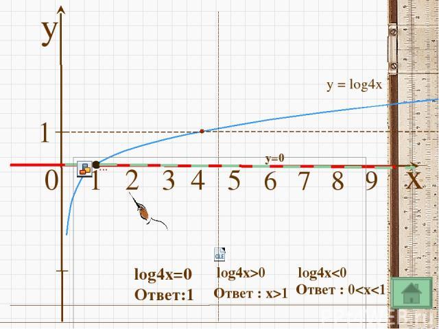 Преобразование графиков функции x y 1 2 3 4 5 6 7 8 9 10 1 y=log2(x+2) D(y):(-2;+∞) E(y):(- ∞;+ ∞)