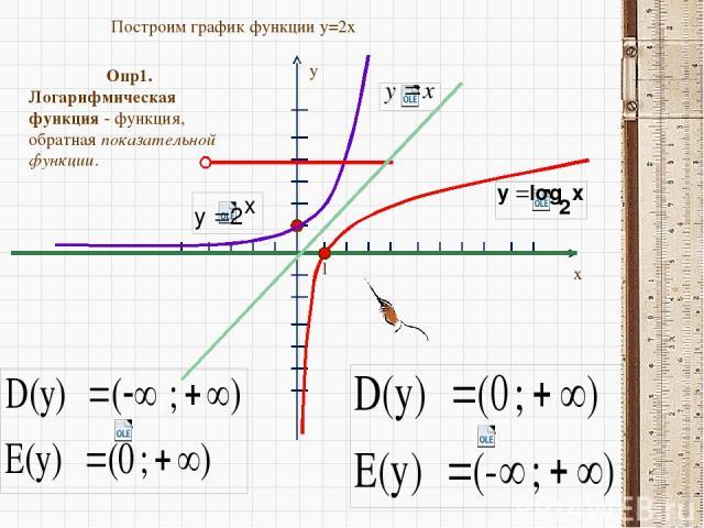 y x 1 Построим график функции y=2x Опр1. Логарифмическая функция - функция, обратная показательной функции.