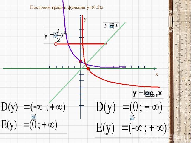 y x 1 Построим график функции y=(0.5)x
