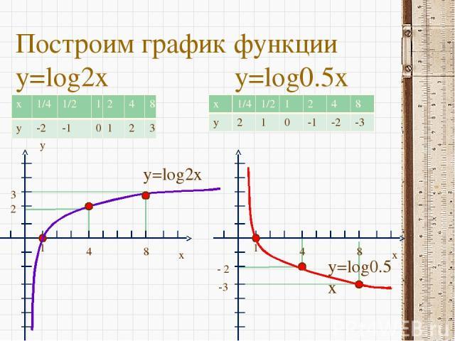 Построим график функции y=log2x y=log0.5x y x 1 4 8 2 3 y=log2x x 1 4 8 - 2 -3 y=log0.5x x 1/4 1/2 1 2 4 8 y 2 1 0 -1 -2 -3 x 1/4 1/2 1 2 4 8 y -2 -1 0 1 2 3