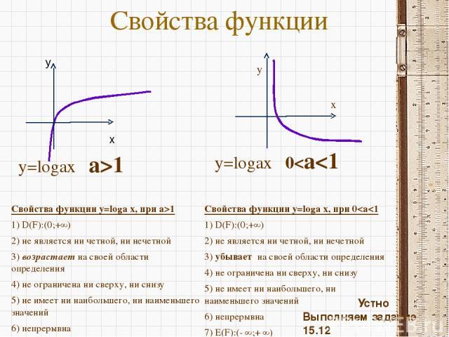 Свойства функции Свойства функции y=loga x, при a>1 1) D(F):(0;+∞) 2) не является ни четной, ни нечетной 3) возрастает на своей области определения 4) не ограничена ни сверху, ни снизу 5) не имеет ни наибольшего, ни наименьшего значений 6) непрерывн…