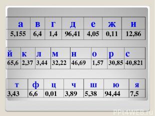 а в г д е ж и 5,155 6,4 1,4 96,41 4,05 0,11 12,86 т ф ц ч ш ю я 3,43 6,6 0,01 3,